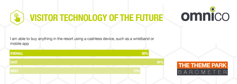 mobile buying theme park technology wanted by visitors