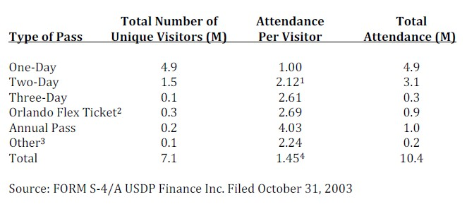 passes and attendance at universal studios