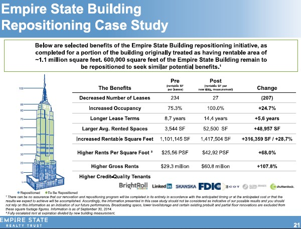 Empire State Realty repositioning