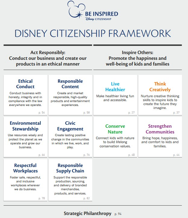 Disney Citizenship Framnework