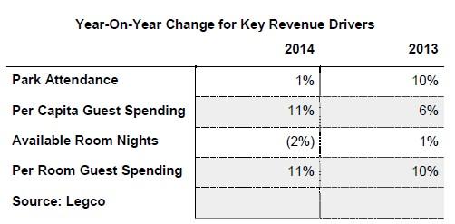 year on year key revenue hong kong disneyland