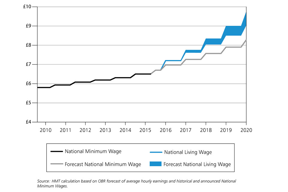 Graph showing the rise of the national living wage and minimum wage in the UK