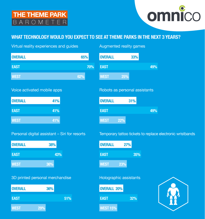 theme park technology from Omnico's barometer report