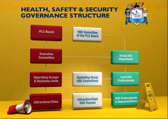merlin entertainments health safety security structure
