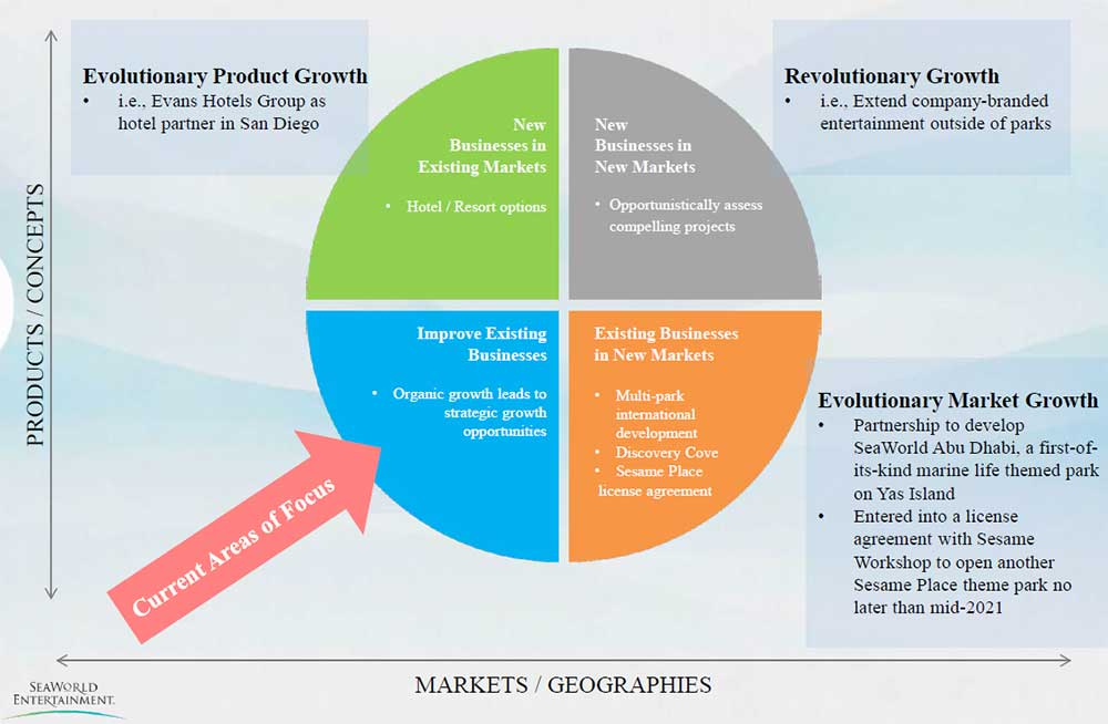 Seaworld entertainment strategy for growth