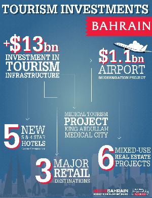 Bahrain EDP infographic