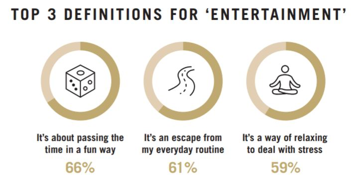 Screen capture from the 'Truth About Entertainment' report. Image: c. MGM Resorts International.