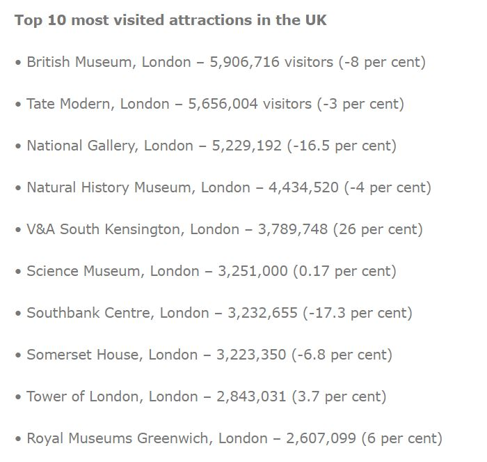 AVLA top 5 visitor attractions in the UK.