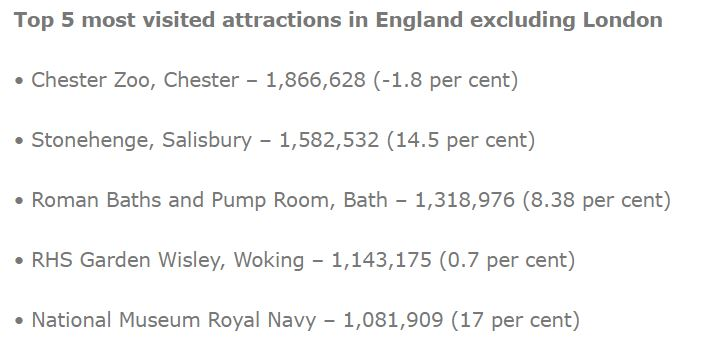 AVLA top 5 visitor attractions in England outside London.