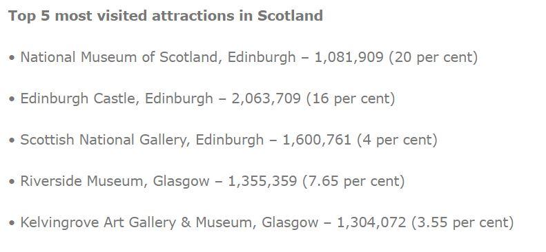 AVLA top 5 visitor attractions in Scotland.