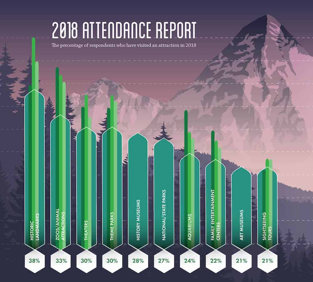 attendance graph voice of the visitor 2019 PGAV