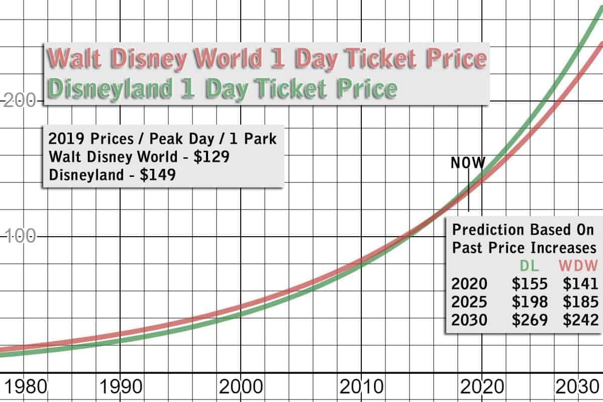 cost of admission disneyland disney world graph 1980 to 2030.