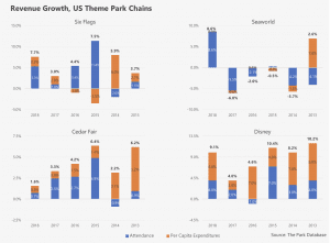 The Park Database Revenue Growth US Theme Park Chains