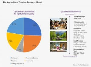 The Park Database The Agriculture Tourism Business Model