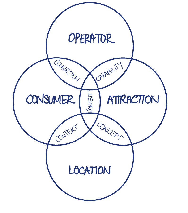 Bob Cooney 4 pillars for successful VR attractions strategy