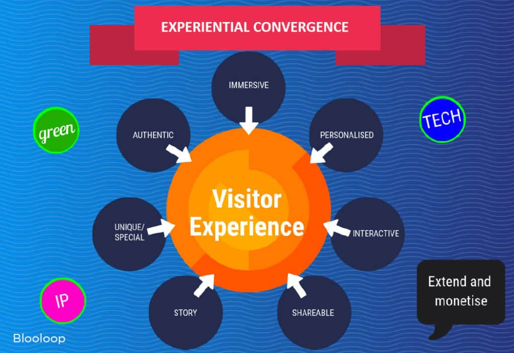 attractions trends - experiential convergence