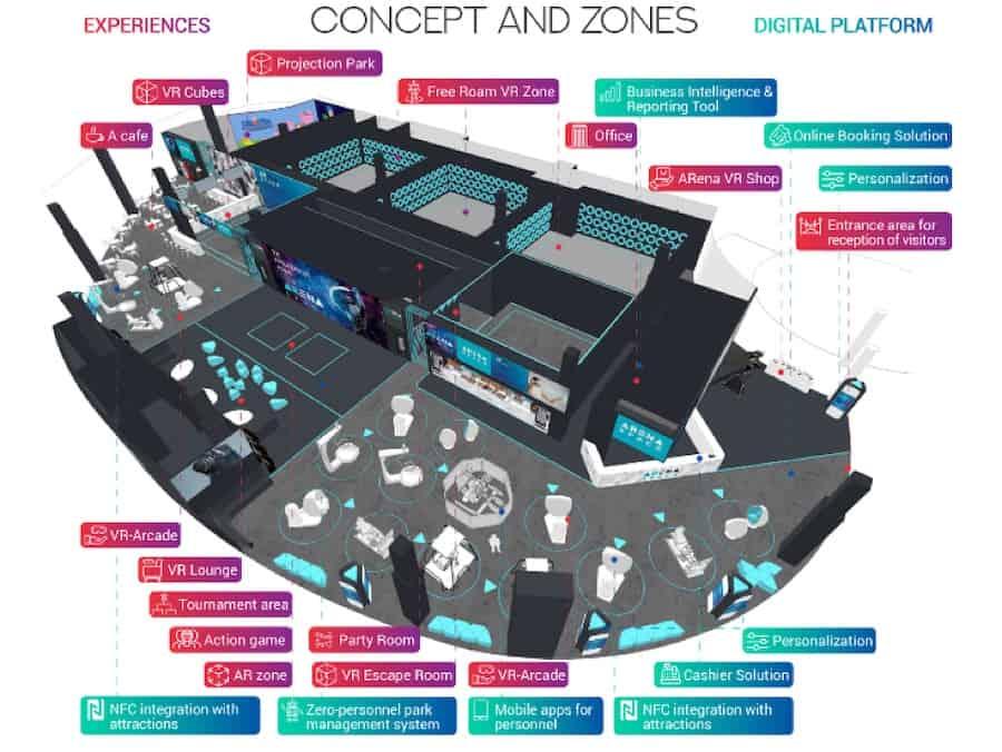 ARena Space VR Park model trends in LBE VR