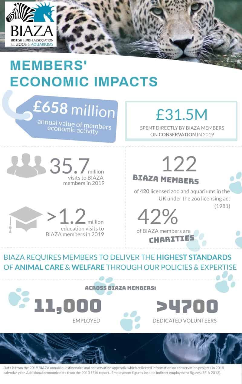 BIAZA economic impact infographic