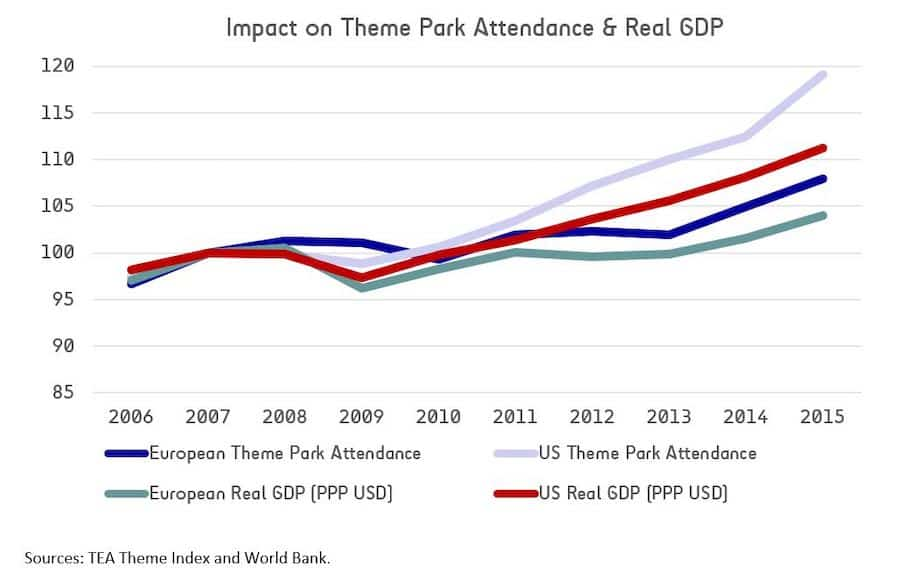 GDP vs Attendance - predicting attractions industry impact & recovery after COVID-19