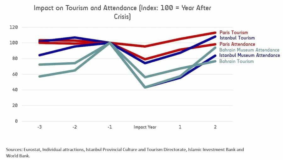 LDP chart Impact of terrorism on tourism and attendance - predicting attractions industry impact & recovery after COVID-19