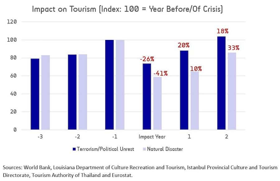 Terrorist Incidents Vs Natural Disasters - predicting attractions industry impact & recovery after COVID-19