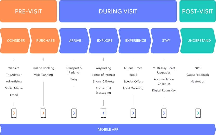 safely reopening attractions Attractions.io guest journey