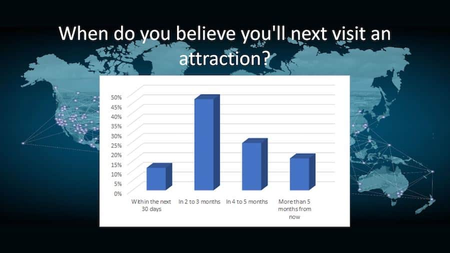 When will you next visit an attraction Gateway webinar