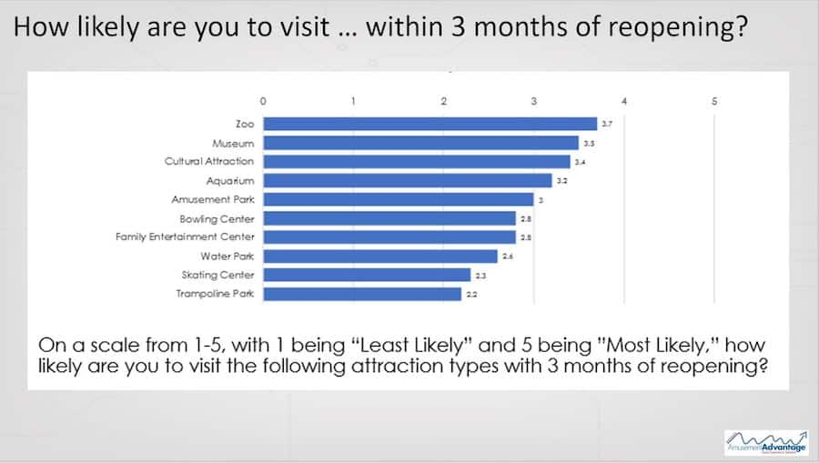 likelihood of visiting attractions on reopening social proof
