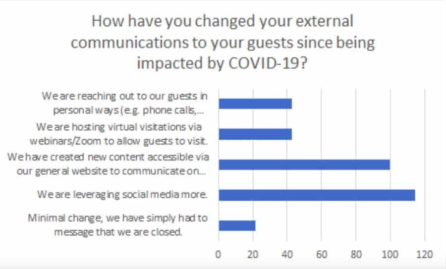 communicating procedures to guests when reopening COVID19