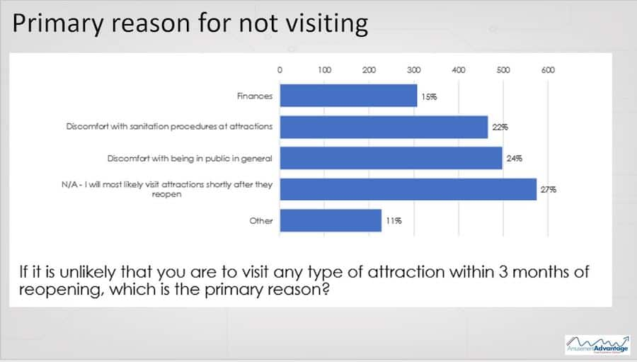 reasons for not visiting attractions on reopening COVID social proof