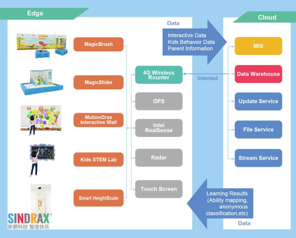Sindrax products graph