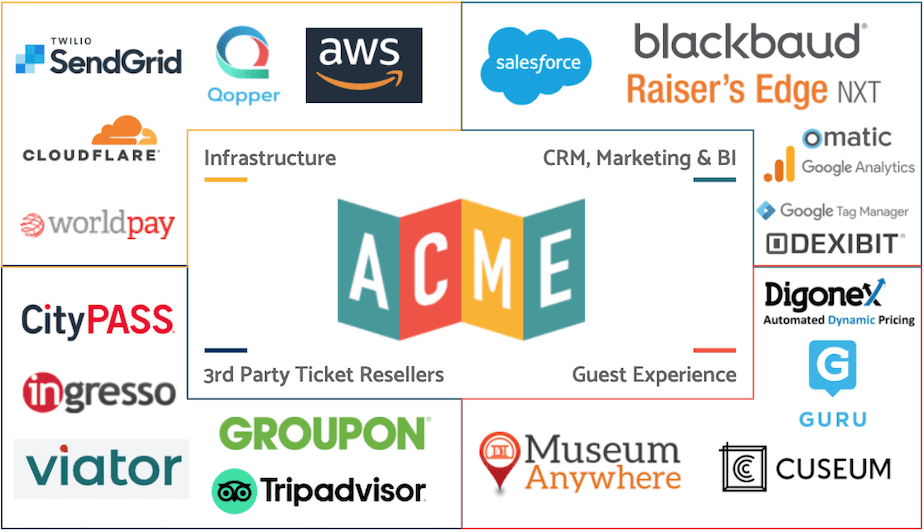 ACME Ticketing Partners