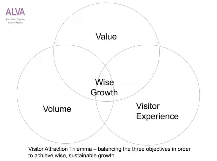 ALVA visitor attraction trilemma Attractions COVID 19 positives