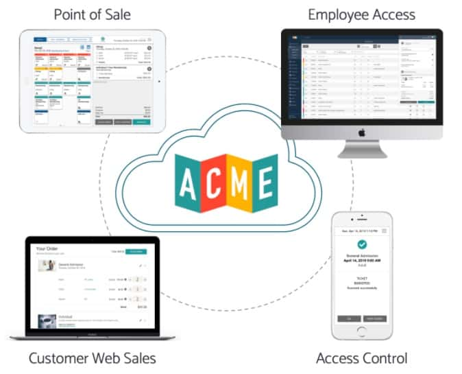 ACME museum ticketing software