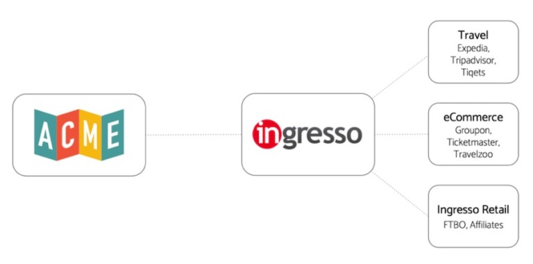ACME partners with Ingresso