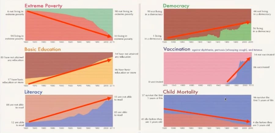 Effects of declining poverty
