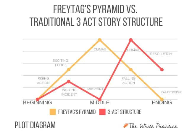 Plot-diagram-of-Freytags-Pyramid-vs.-Traditional-3-Act-Story-Structure