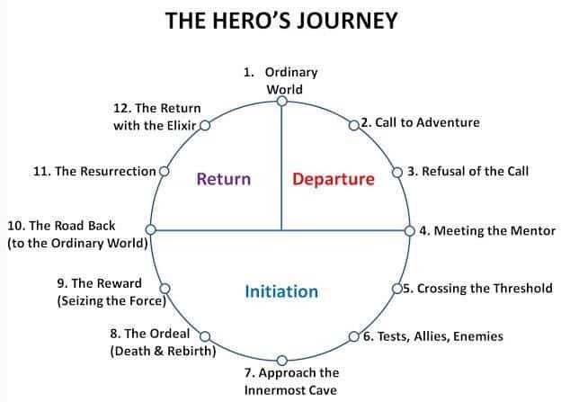 Western Storytelling - the hero's journey