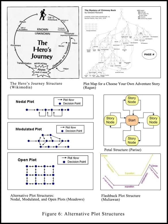 Alt plot structures storytelling and culture