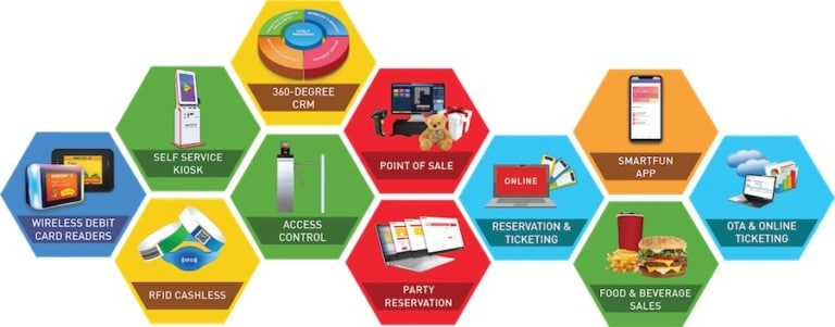Semnox Solutions products