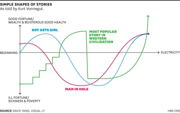 Simple Shapes of Stories culture and storytelling