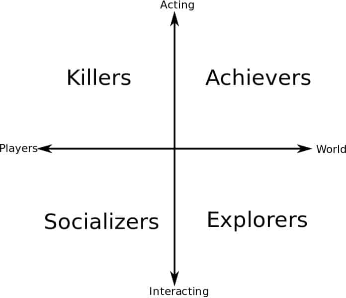 bartle's taxonomy of player types